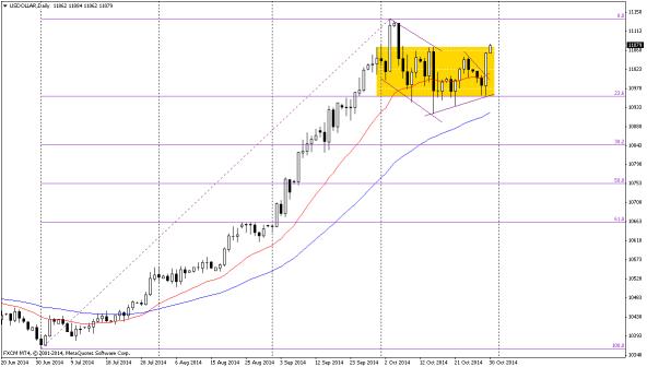20141031 USD index