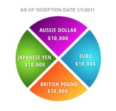 USD index FXCM 1