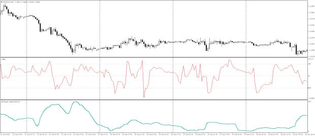 indicatori bollinger 1